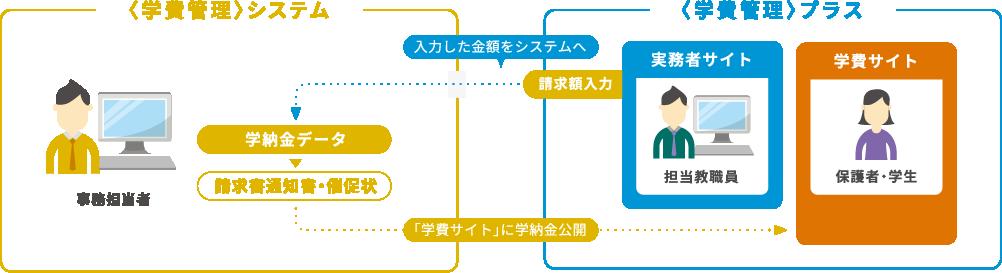 学費管理システムと学費管理プラスの連携図