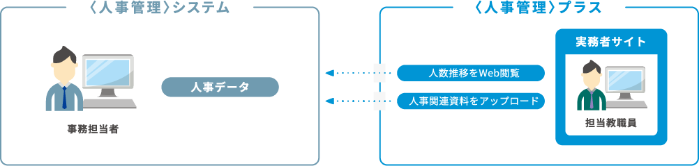 人事管理システムと人事管理プラスの連携図
