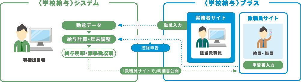 学校給与システムと学校給与プラスの連携図