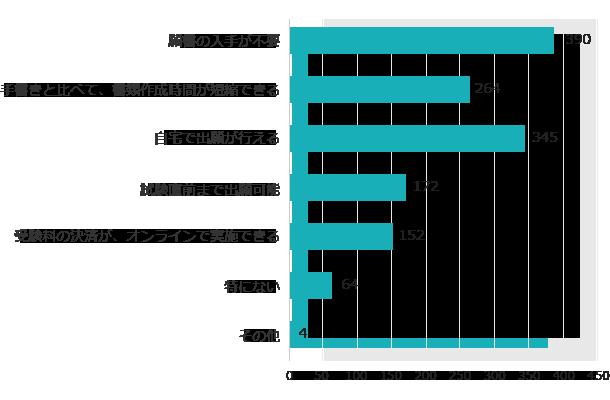 メリットの回答グラフ