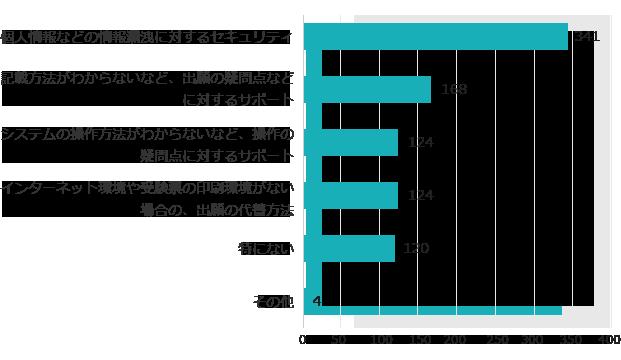 不安点の回答グラフ