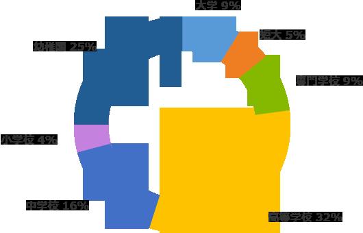 校種比率グラフ
