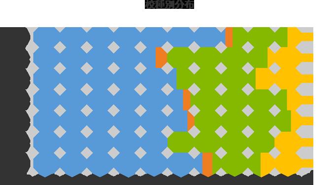 校種別分布グラフ