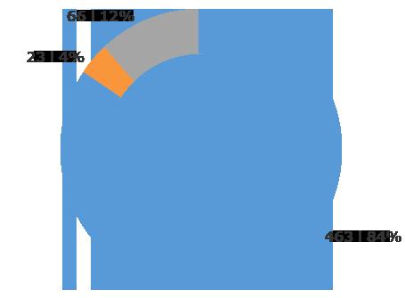 利用装置比率グラフ