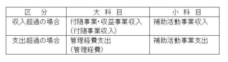 資金収支計算書における表示