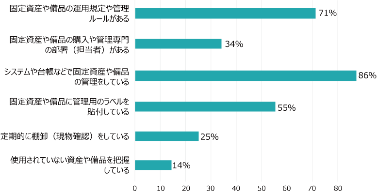 資産管理の割合グラフ