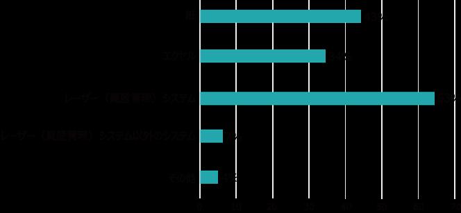 台帳管理の割合グラフ