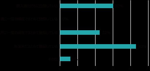 台帳記録タイミングのグラフ