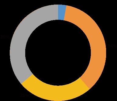 管理ラベルのグラフ