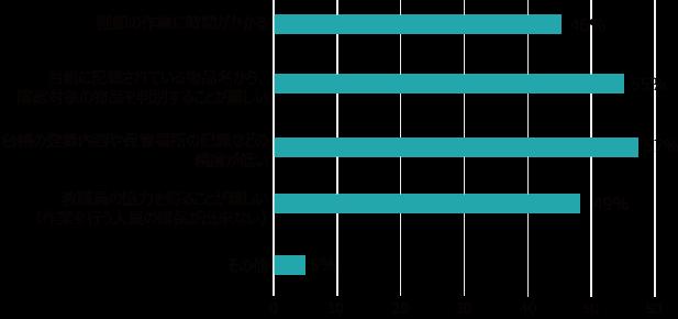 現物管理実施のグラフ