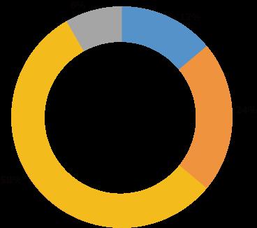 監査指摘のグラフ